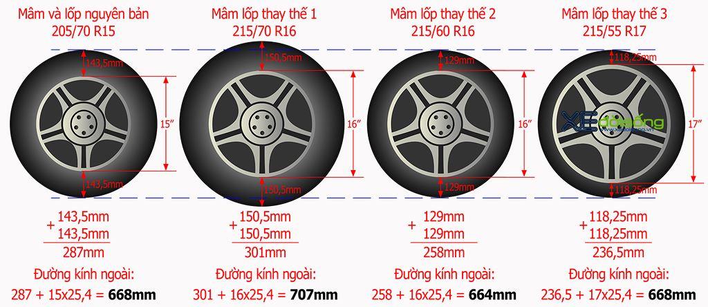 mỗi sự thay đổi về kích thước lốp xesẽ ảnh hưởng ít nhiều đến quá trình vận hành của xe ô tô.